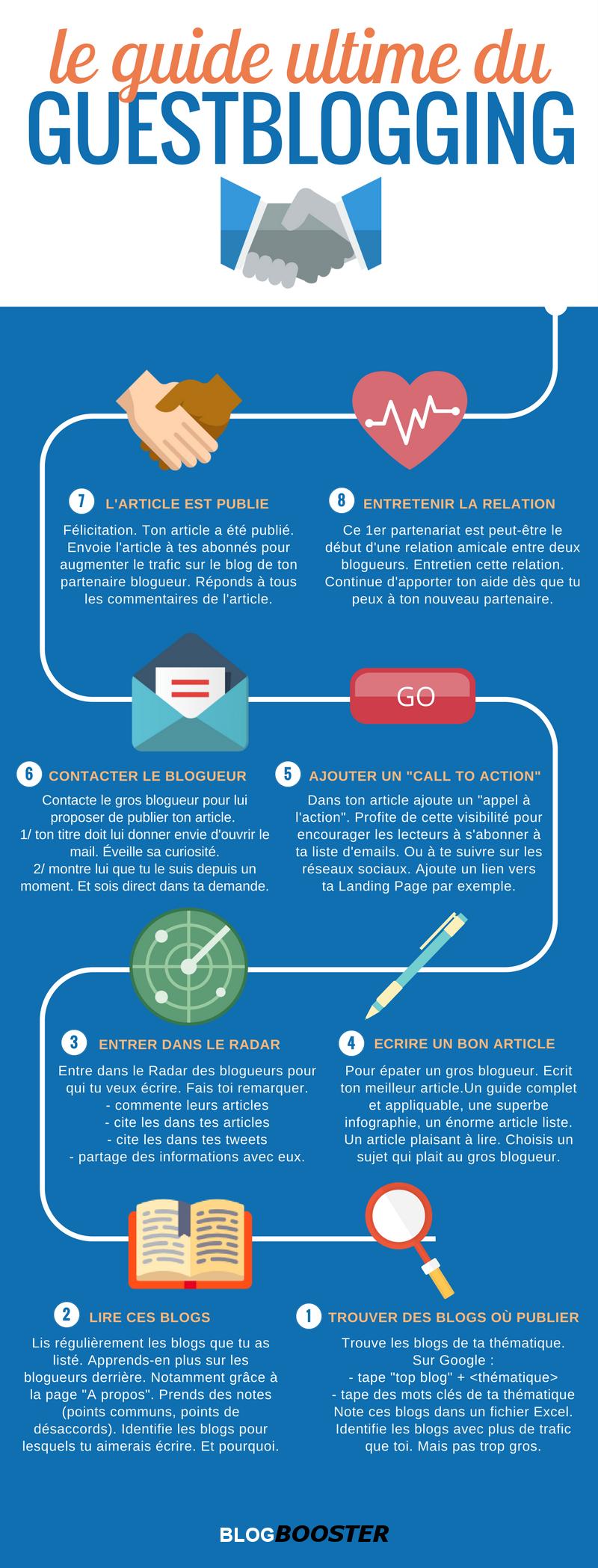 guestblogging infographie