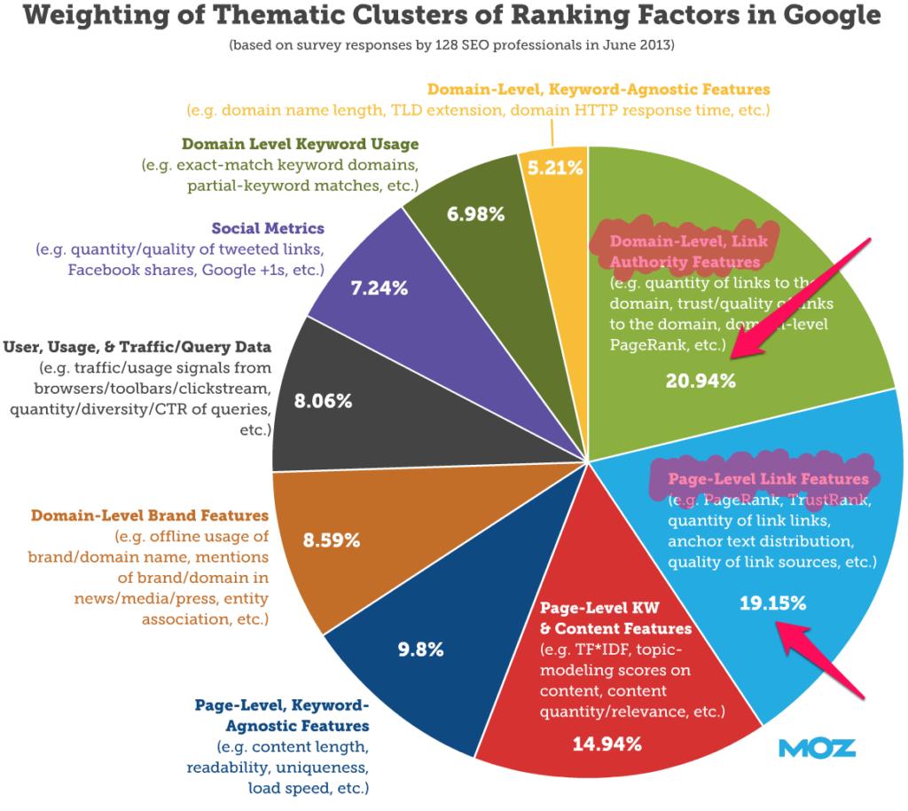 facteurs-de-ranking-seo-google