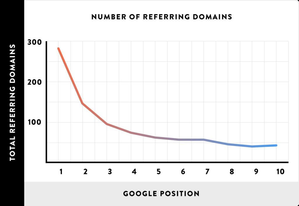 backlinks-et-classement-google